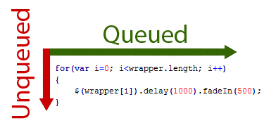 Common Problems with jQuery  delay() | Vert Studios